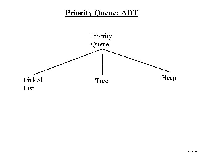 Priority Queue: ADT Priority Queue Linked List Tree Heap James Tam