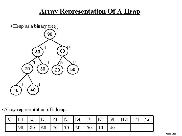 Array Representation Of A Heap • Heap as a binary tree [1] 90 [2]