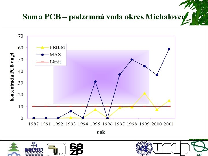 Suma PCB – podzemná voda okres Michalovce