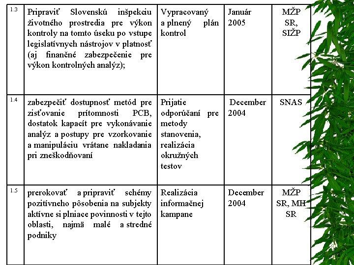 1. 3 Pripraviť Slovenskú inšpekciu Vypracovaný Január životného prostredia pre výkon a plnený plán