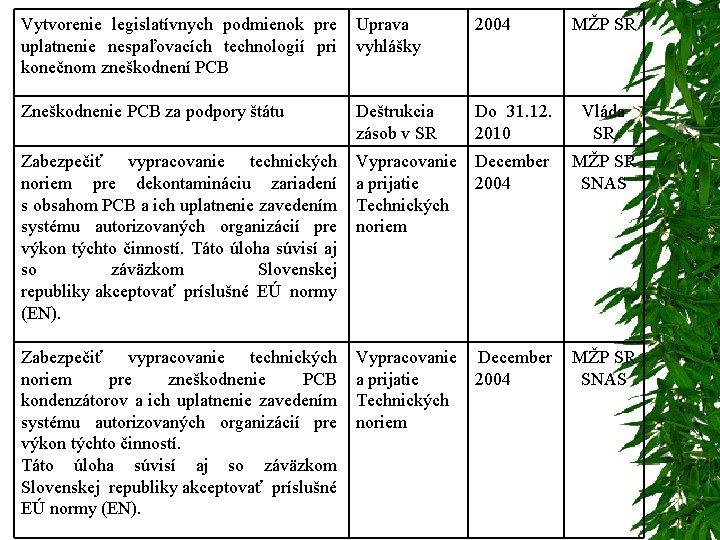 Vytvorenie legislatívnych podmienok pre Uprava uplatnenie nespaľovacích technologií pri vyhlášky konečnom zneškodnení PCB 2004