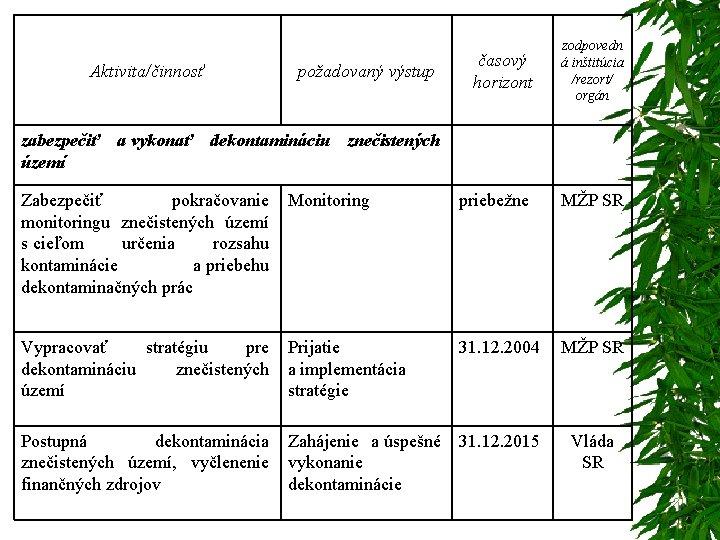 časový horizont zodpovedn á inštitúcia /rezort/ orgán Zabezpečiť pokračovanie Monitoring monitoringu znečistených území s