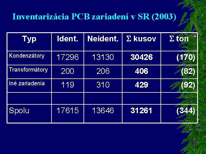 Inventarizácia PCB zariadení v SR (2003) Typ Kondenzátory Ident. Neident. kusov ton 17296 13130