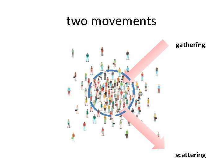 two movements gathering scattering