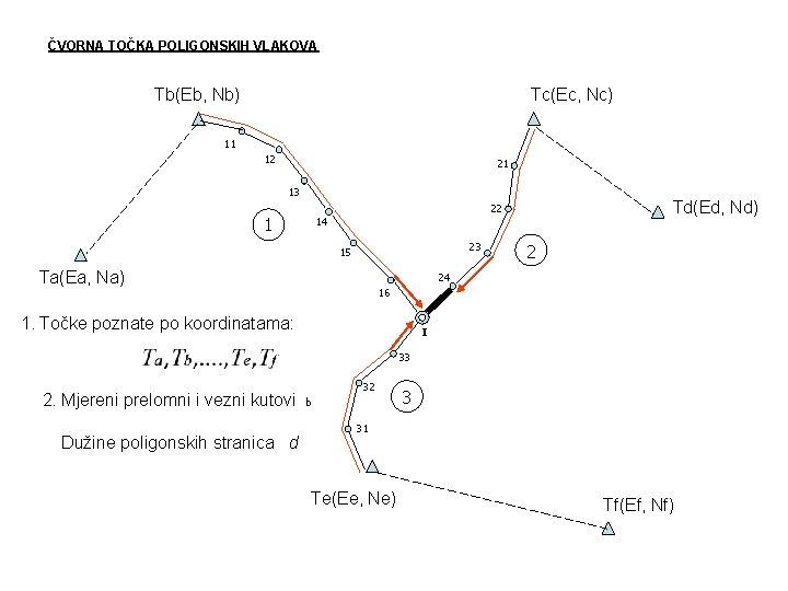 ČVORNA TOČKA POLIGONSKIH VLAKOVA Tb(Eb, Nb) Tc(Ec, Nc) 11 12 21 13 1 Td(Ed,