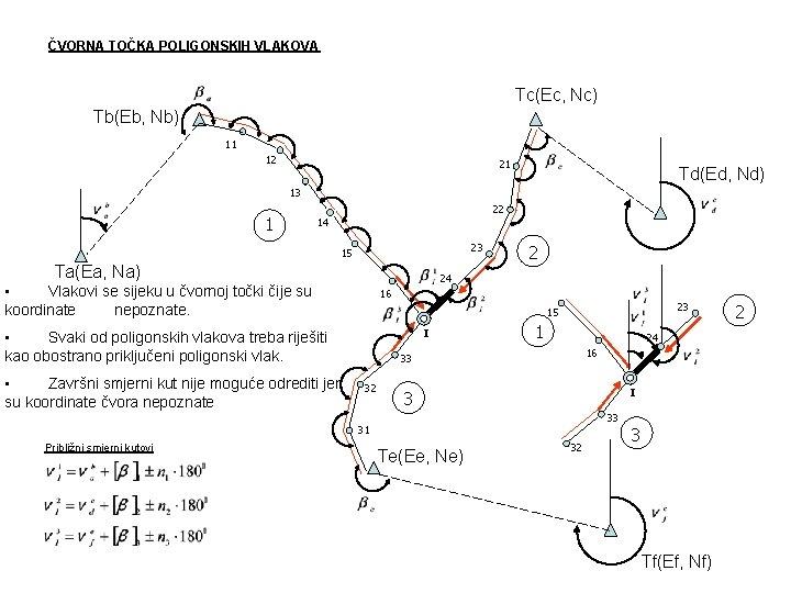 ČVORNA TOČKA POLIGONSKIH VLAKOVA Tc(Ec, Nc) Tb(Eb, Nb) 11 12 21 Td(Ed, Nd) 13