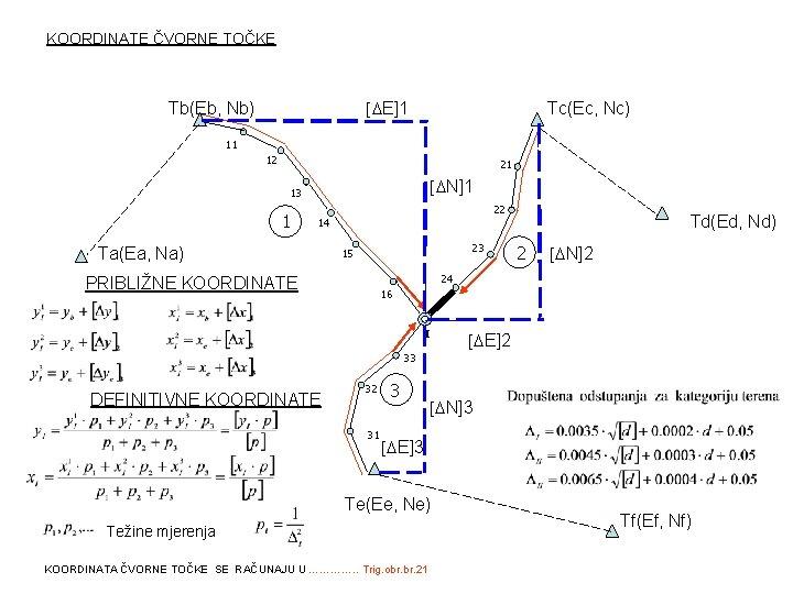 KOORDINATE ČVORNE TOČKE [ E]1 Tb(Eb, Nb) Tc(Ec, Nc) 11 12 21 [ N]1