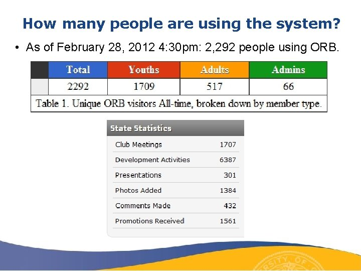 How many people are using the system? • As of February 28, 2012 4: