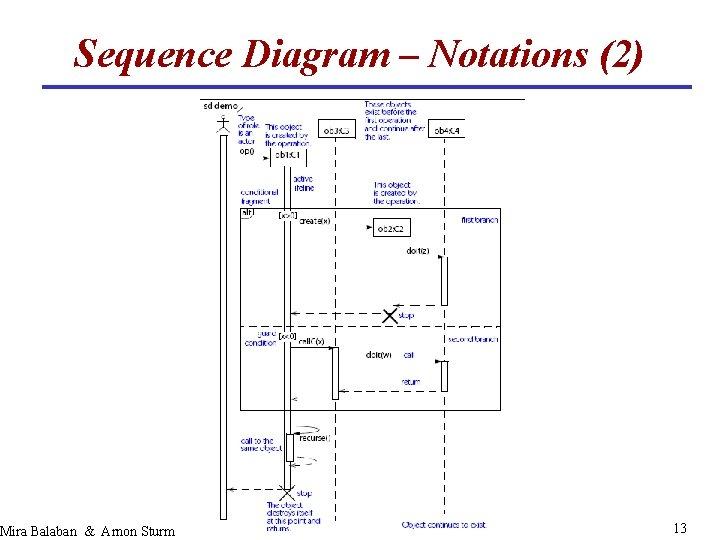 Sequence Diagram – Notations (2) Mira Balaban & Arnon Sturm Object-Oriented Analysis and Design