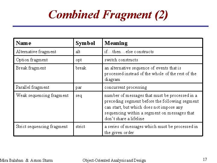 Combined Fragment (2) Name Symbol Meaning Alternative fragment alt if…then…else constructs Option fragment opt