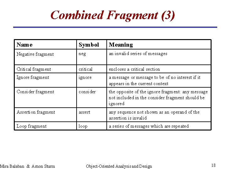 Combined Fragment (3) Name Symbol Meaning Negative fragment neg an invalid series of messages