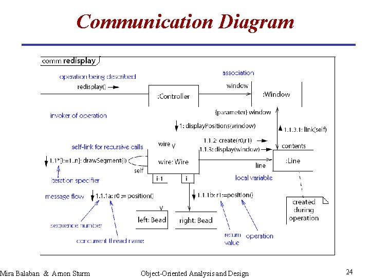 Communication Diagram Mira Balaban & Arnon Sturm Object-Oriented Analysis and Design 24