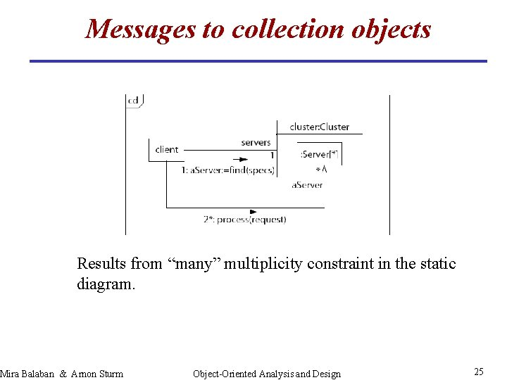 """Messages to collection objects Results from """"many"""" multiplicity constraint in the static diagram. Mira"""