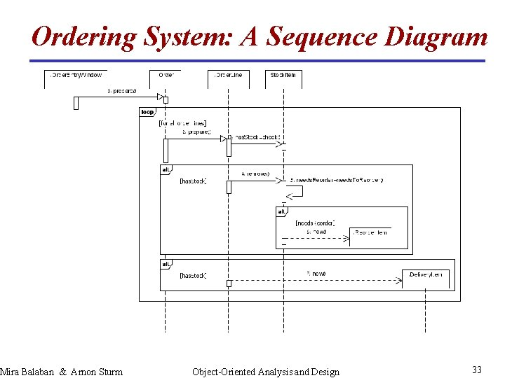 Ordering System: A Sequence Diagram Mira Balaban & Arnon Sturm Object-Oriented Analysis and Design