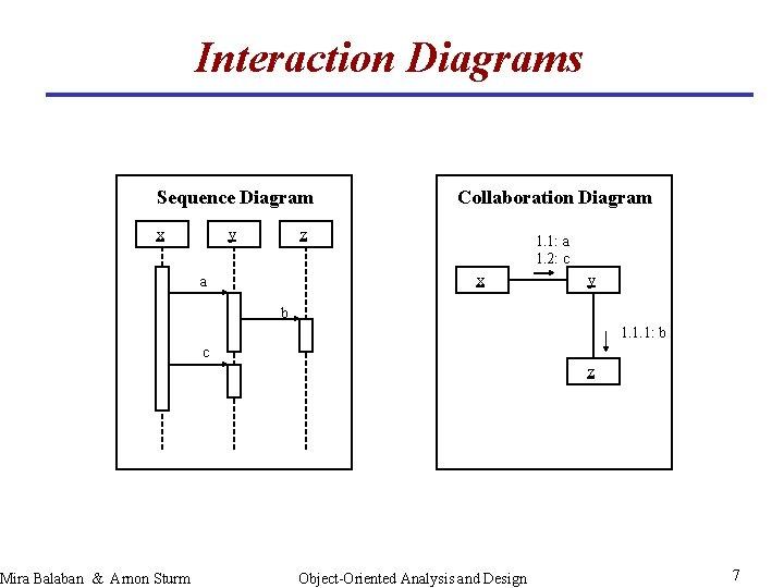 Interaction Diagrams Sequence Diagram x Mira Balaban & Arnon Sturm y Collaboration Diagram z