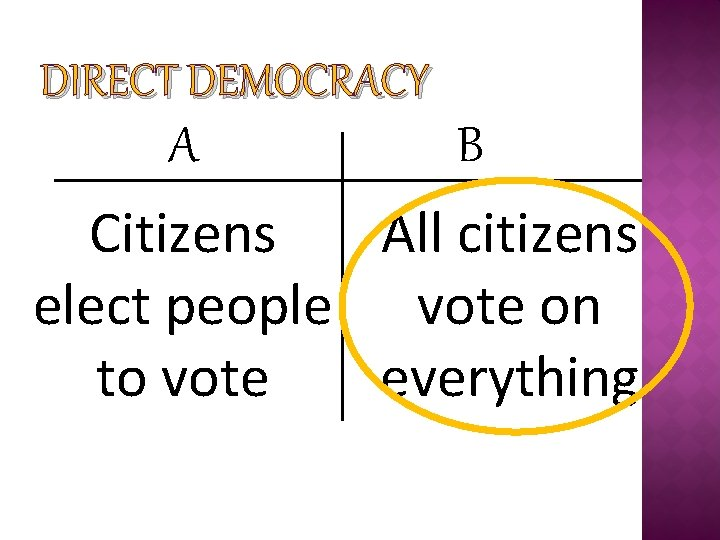 DIRECT DEMOCRACY A B Citizens All citizens elect people vote on to vote everything