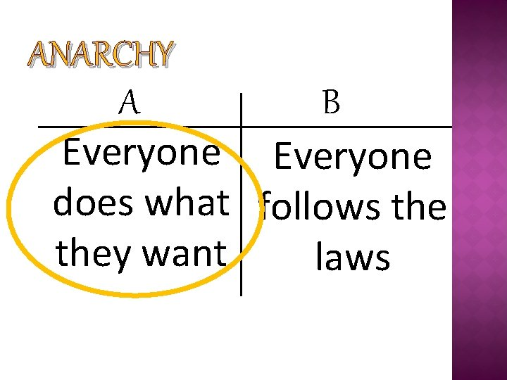 ANARCHY A B Everyone does what follows they want laws