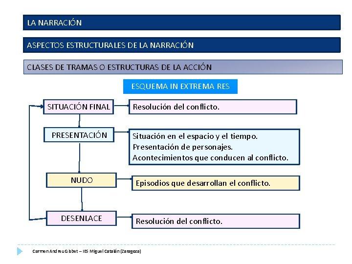 LA NARRACIÓN ASPECTOS ESTRUCTURALES DE LA NARRACIÓN CLASES DE TRAMAS O ESTRUCTURAS DE LA