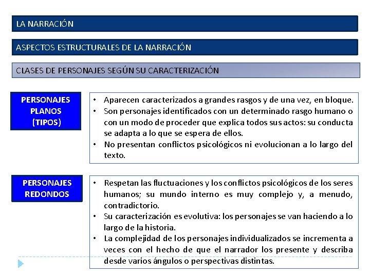 LA NARRACIÓN ASPECTOS ESTRUCTURALES DE LA NARRACIÓN CLASES DE PERSONAJES SEGÚN SU CARACTERIZACIÓN PERSONAJES