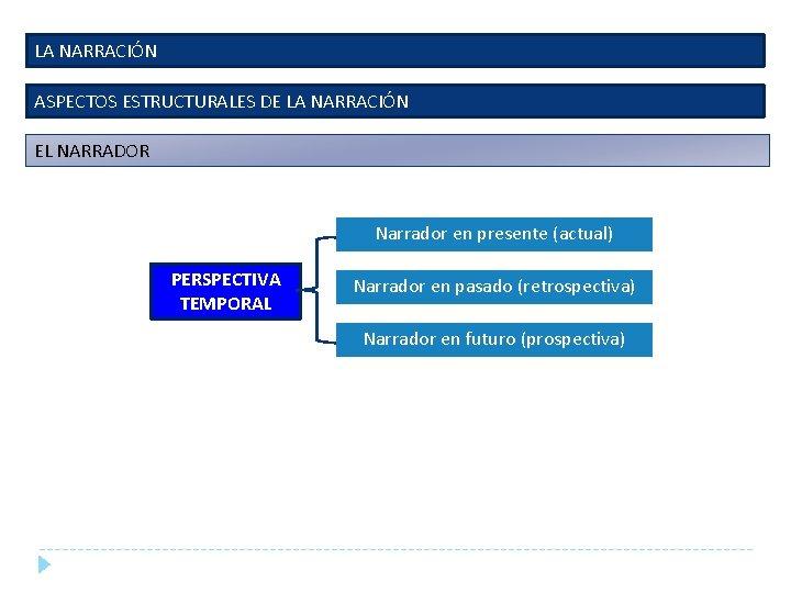 LA NARRACIÓN ASPECTOS ESTRUCTURALES DE LA NARRACIÓN EL NARRADOR Narrador en presente (actual) PERSPECTIVA