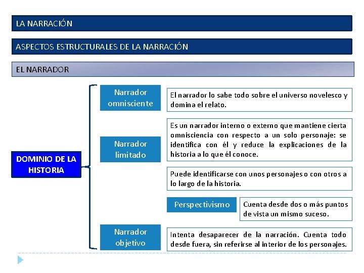 LA NARRACIÓN ASPECTOS ESTRUCTURALES DE LA NARRACIÓN EL NARRADOR DOMINIO DE LA HISTORIA Narrador