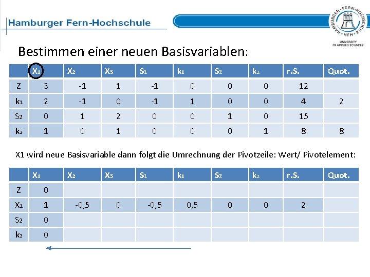 Bestimmen einer neuen Basisvariablen: X 1 X 2 X 3 S 1 k 1