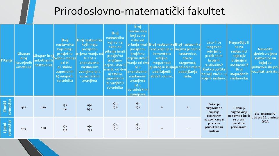Prirodoslovno-matematički fakultet Zimski semestar 412 116 a) 2 b)0 a) 0 b) 2 Ljetni