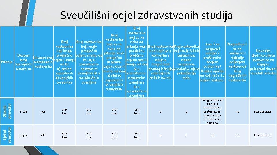 Sveučilišni odjel zdravstvenih studija Zimski semestar 5 188 308 a) 0 b) 4 a)