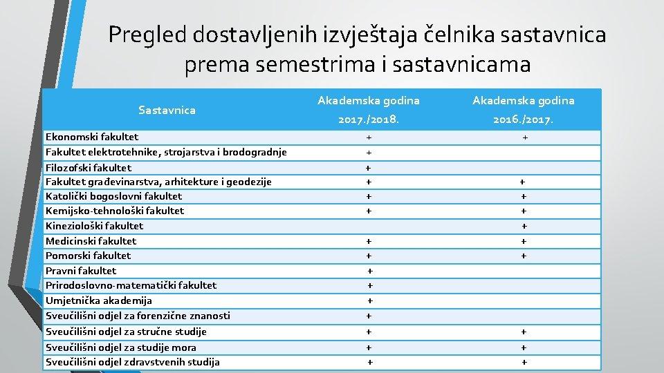 Pregled dostavljenih izvještaja čelnika sastavnica prema semestrima i sastavnicama Sastavnica Ekonomski fakultet Fakultet elektrotehnike,