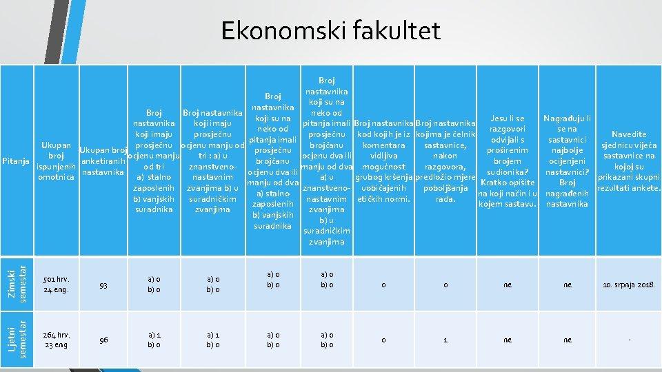 Ekonomski fakultet Zimski semestar 501 hrv. 24 eng. Ljetni semestar Broj nastavnika Broj koji