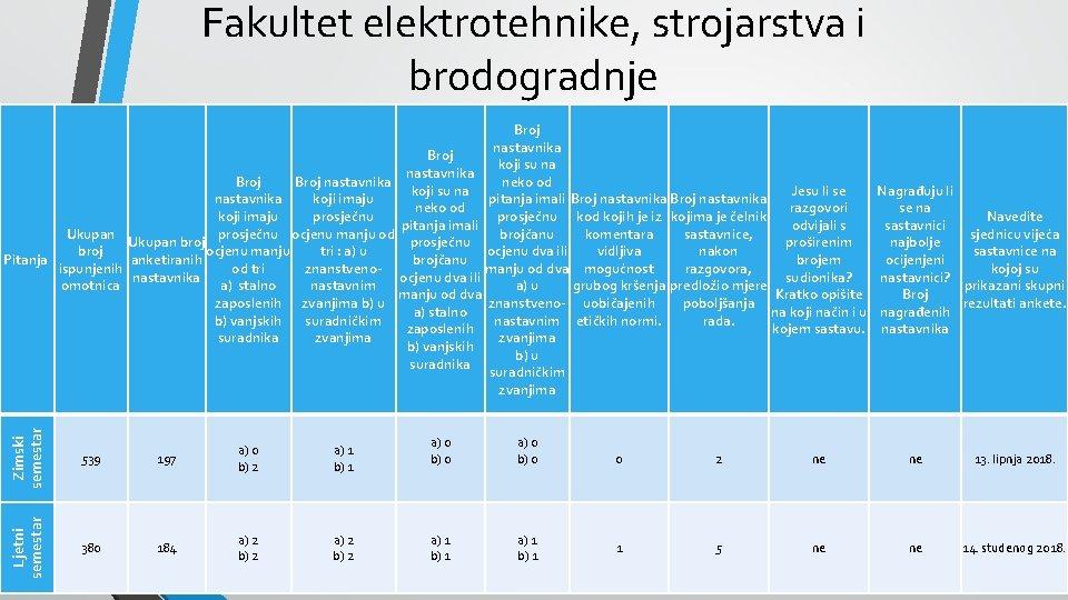 Fakultet elektrotehnike, strojarstva i brodogradnje Zimski semestar 539 197 a) 0 b) 2 Ljetni