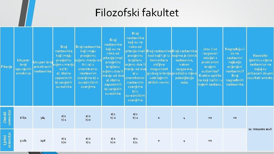Filozofski fakultet Zimski semestar Broj nastavnika Broj koji su na nastavnika neko od Broj