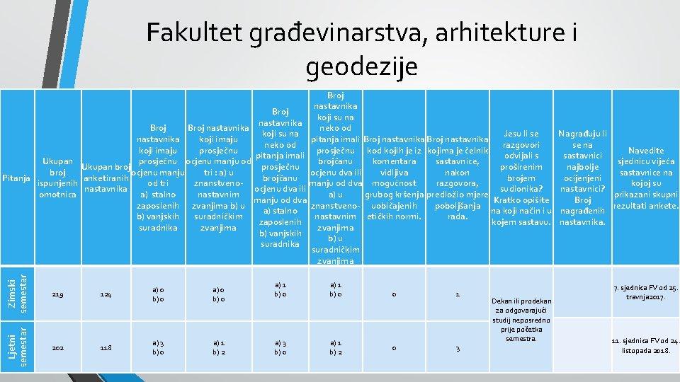 Fakultet građevinarstva, arhitekture i geodezije Zimski semestar 219 124 a) 0 b) 0 Ljetni