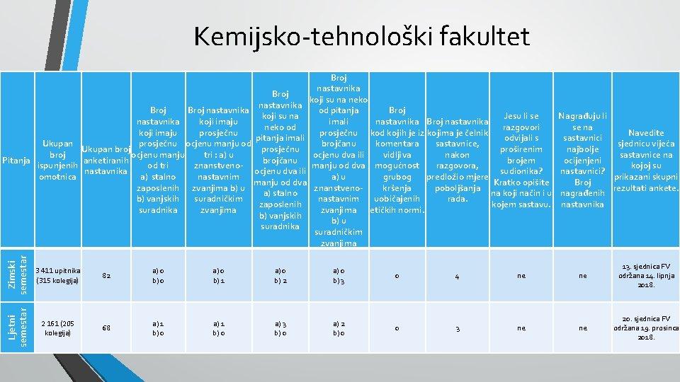 Kemijsko-tehnološki fakultet Zimski semestar 3 411 upitnika (315 kolegija) Ljetni semestar Broj nastavnika Broj