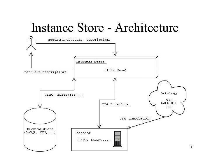 Instance Store - Architecture 5