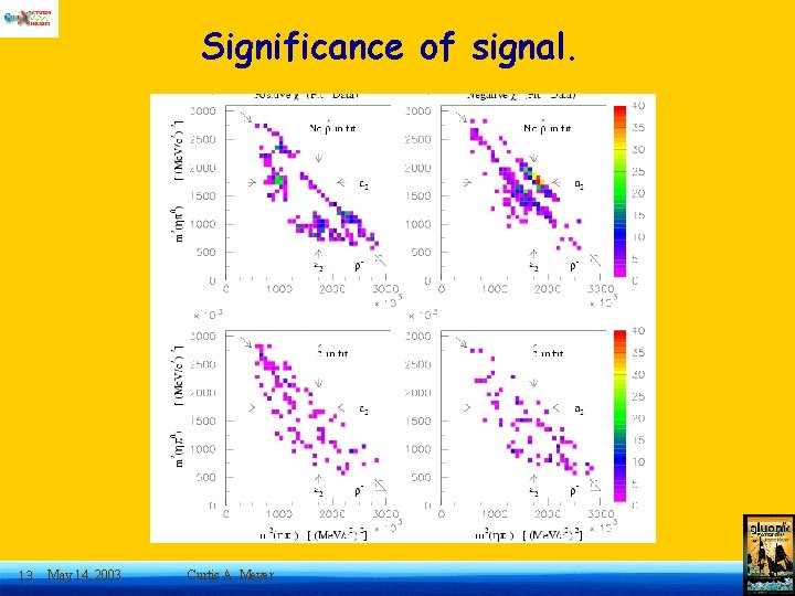 Significance of signal. 13 May 14, 2003 Curtis A. Meyer