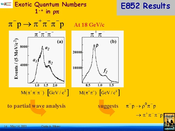 E 852 Results Exotic Quantum Numbers 1 -+ in At 18 Ge. V/c to