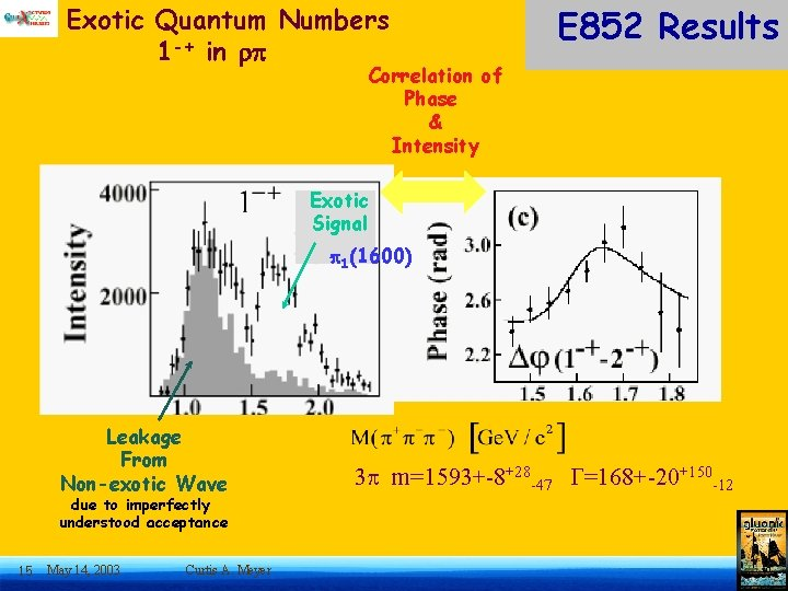 Exotic Quantum Numbers 1 -+ in E 852 Results Correlation of Phase & Intensity