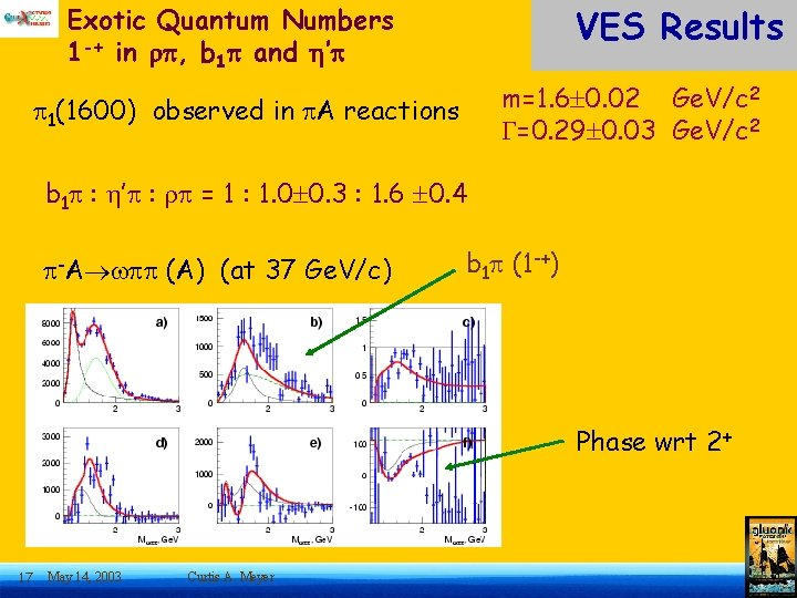 VES Results Exotic Quantum Numbers 1 -+ in , b 1 and ' m=1.