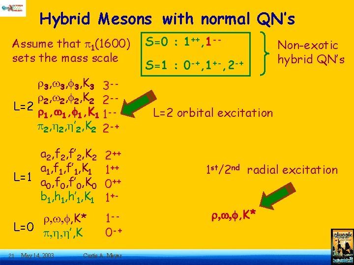 Hybrid Mesons with normal QN's Assume that 1(1600) sets the mass scale 3, 3,