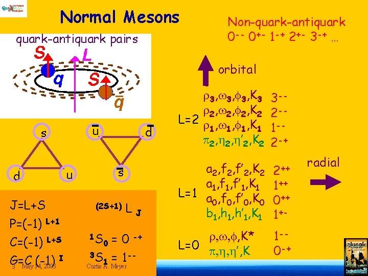 Normal Mesons quark-antiquark pairs Non-quark-antiquark 0 -- 0+- 1 -+ 2+- 3 -+ …