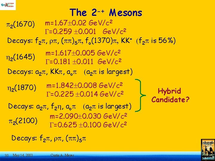 The 2 -+ Mesons m=1. 67 0. 02 Ge. V/c 2 G=0. 259 0.