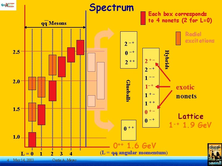 Spectrum qq Mesons Each box corresponds to 4 nonets (2 for L=0) Radial excitations