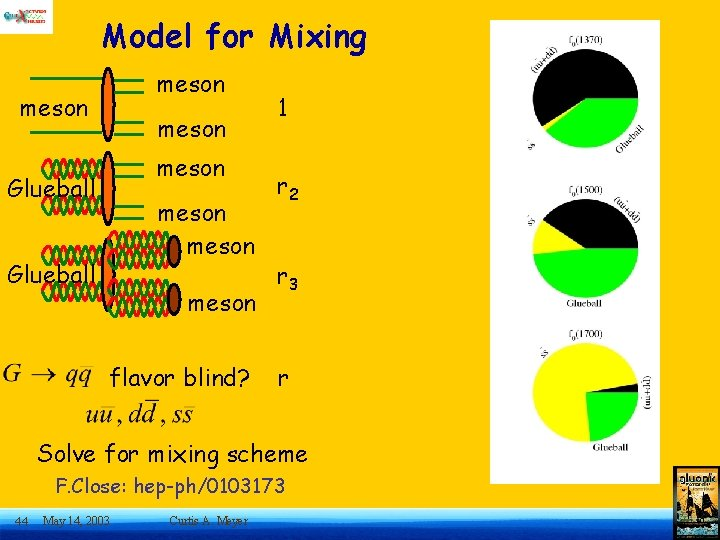 Model for Mixing meson Glueball meson flavor blind? 1 r 2 r 3 r