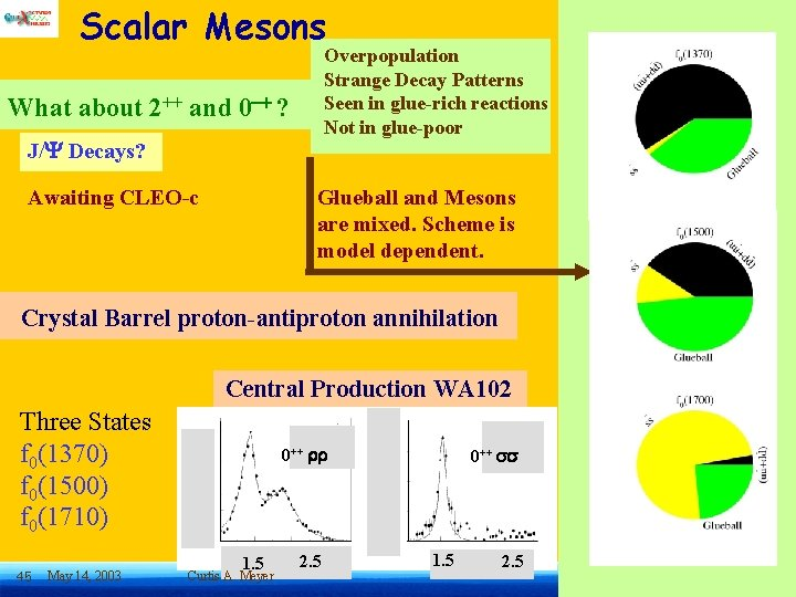 Scalar Mesons Overpopulation Strange Decay Patterns Seen in glue-rich reactions Not in glue-poor What