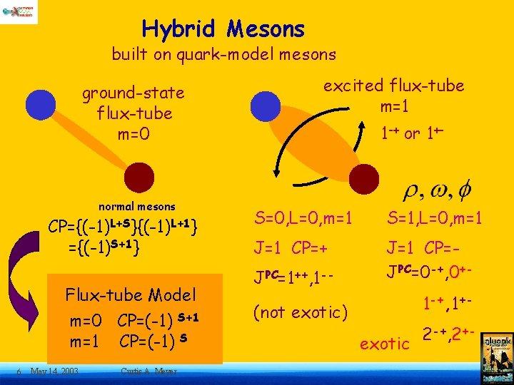 Hybrid Mesons built on quark-model mesons ground-state flux-tube m=0 normal mesons CP={(-1)L+S}{(-1)L+1} ={(-1)S+1} Flux-tube