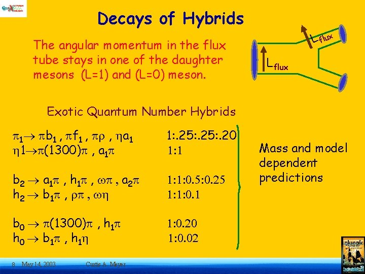 Decays of Hybrids The angular momentum in the flux tube stays in one of
