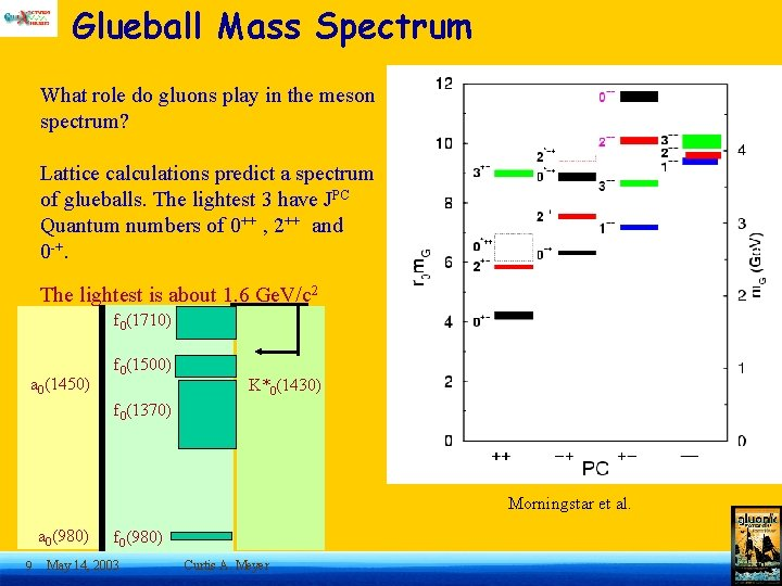 Glueball Mass Spectrum What role do gluons play in the meson spectrum? Lattice calculations