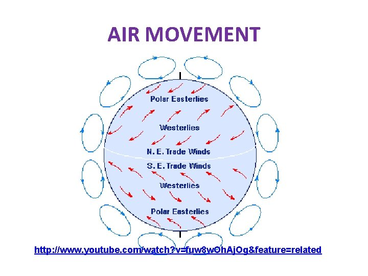 AIR MOVEMENT http: //www. youtube. com/watch? v=fuw 8 w. Oh. Aj. Og&feature=related
