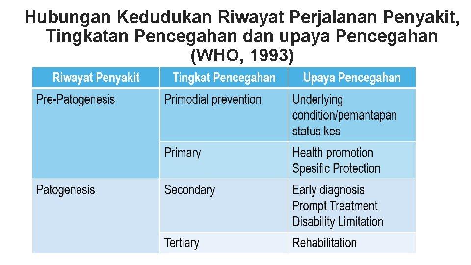 Hubungan Kedudukan Riwayat Perjalanan Penyakit, Tingkatan Pencegahan dan upaya Pencegahan (WHO, 1993)